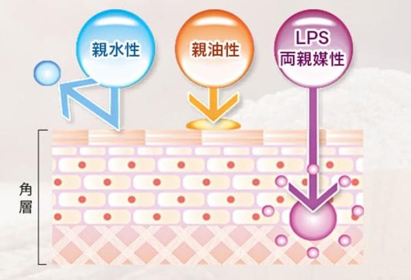 パントエア菌LPSの特徴4
